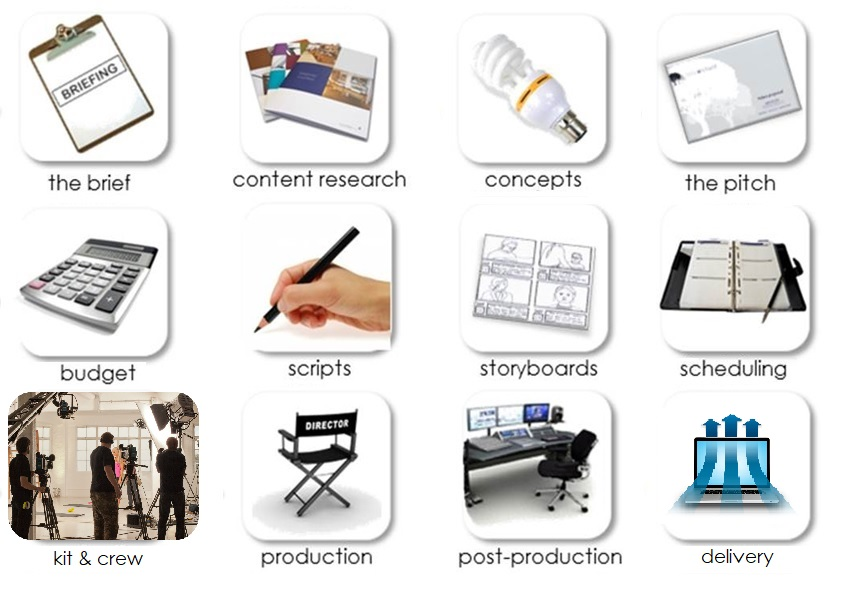 Little Orchard's company video productions process ensures your video production fits your needs.
